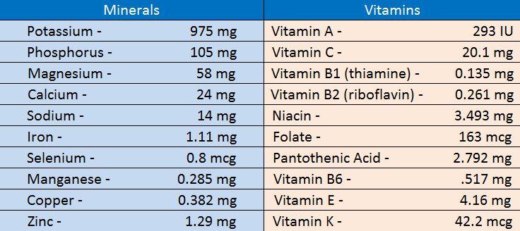 avocado minerals and vitamins